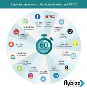 internet_num_minuto-flybizz